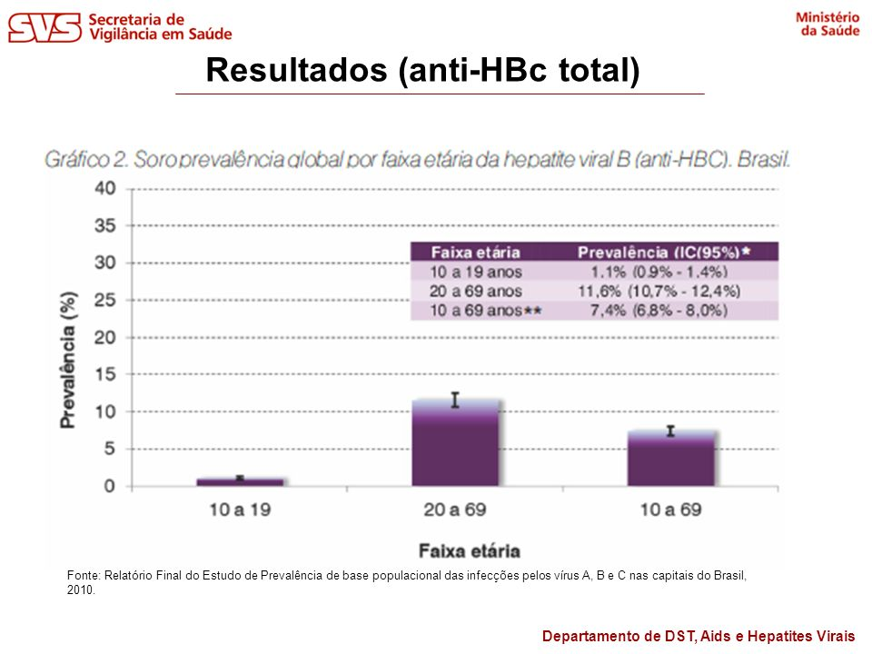 Resultados (anti-HBc total)