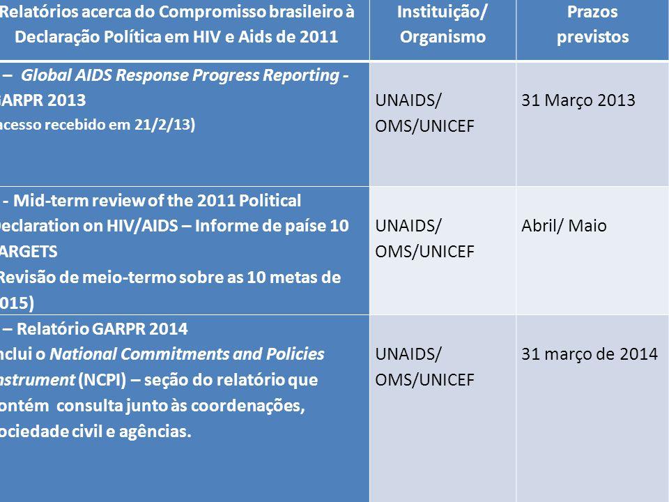 Relatórios para o ano de 2013