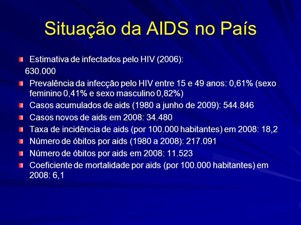 Situação da AIDS no País