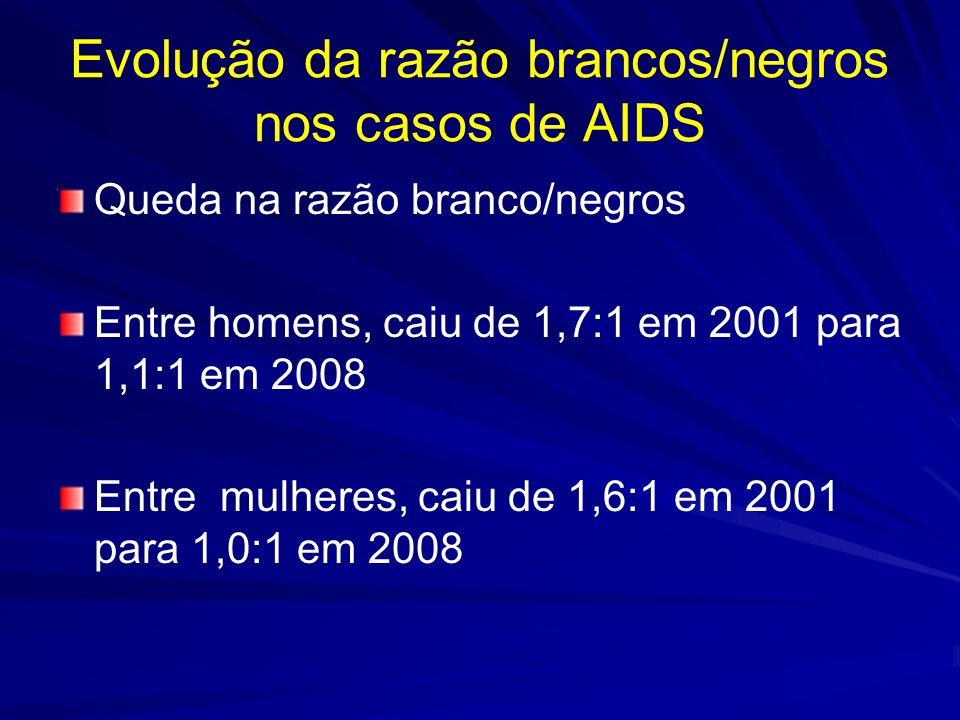 Evolução da razão brancos/negros nos casos de AIDS