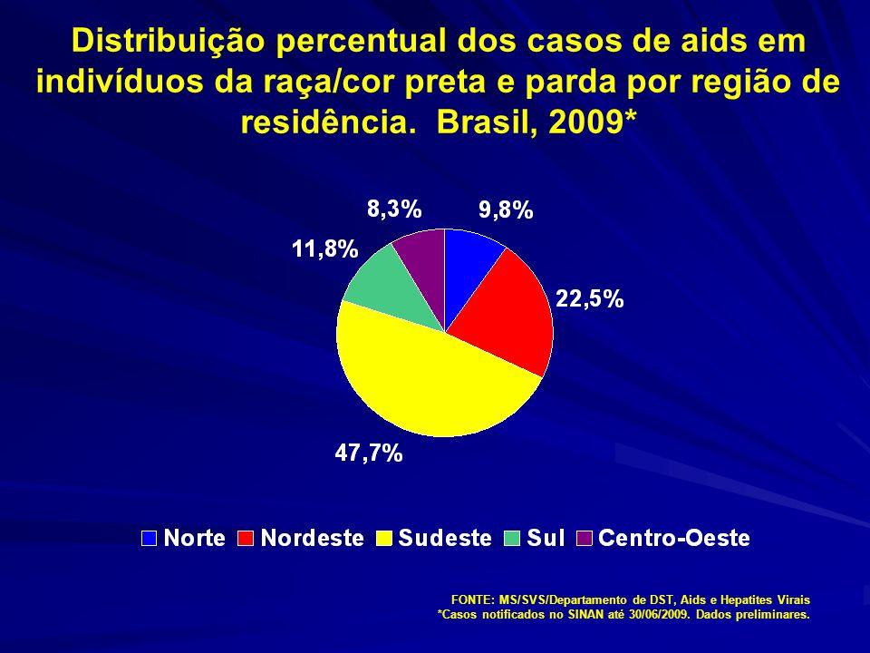 Distribuição percentual dos casos de aids em indivíduos da raça/cor preta e parda por região de residência. Brasil, 2009*