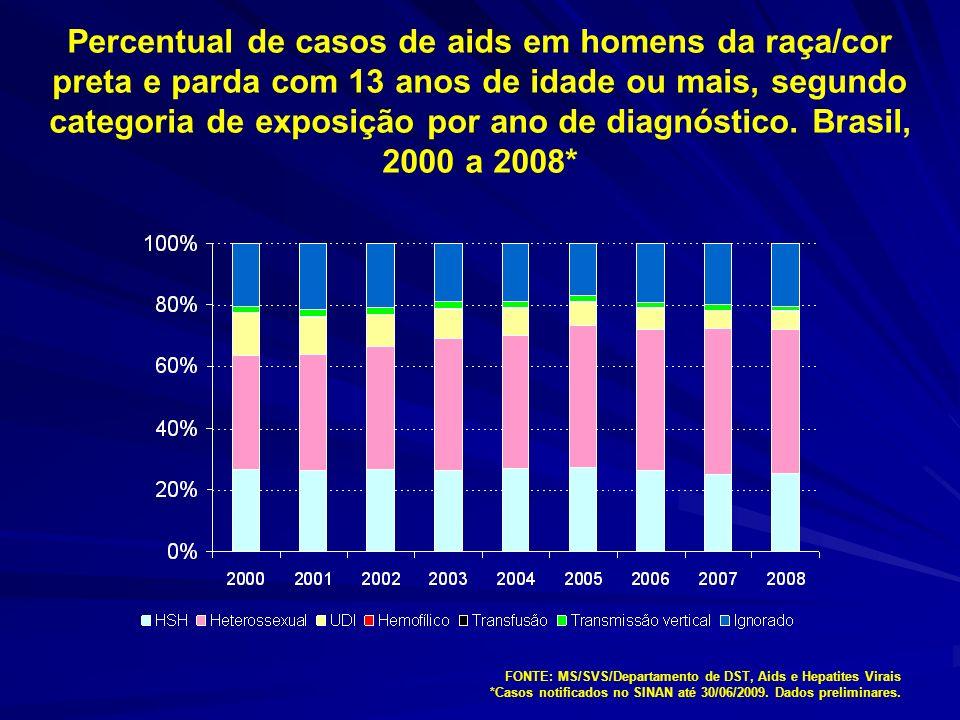 Percentual de casos de aids em homens da raça/cor preta e parda com 13 anos de idade ou mais, segundo categoria de exposição por ano de diagnóstico. Brasil, 2000 a 2008*