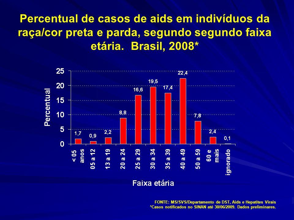 Percentual de casos de aids em indivíduos da raça/cor preta e parda, segundo segundo faixa etária. Brasil, 2008*