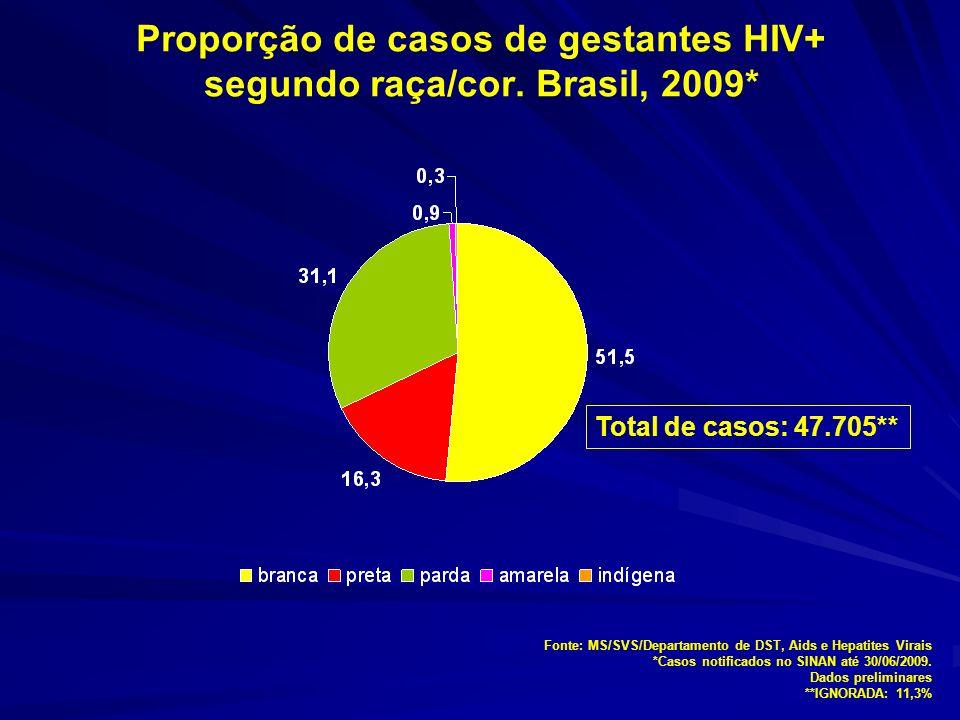 Proporção de casos de gestantes HIV+ segundo raça/cor. Brasil, 2009*