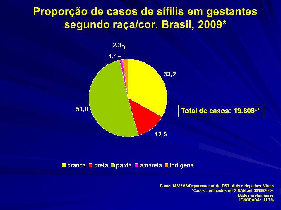 Proporção de casos de sífilis em gestantes segundo raça/cor