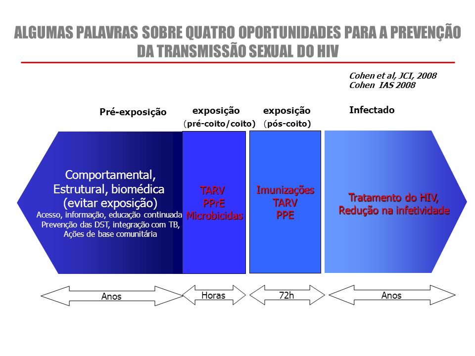 ALGUMAS PALAVRAS SOBRE QUATRO OPORTUNIDADES PARA A PREVENÇÃO DA TRANSMISSÃO SEXUAL DO HIV