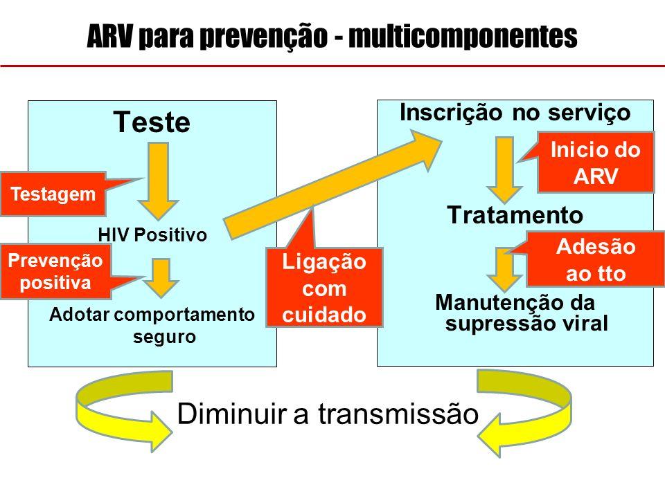 ARV para prevenção - multicomponentes