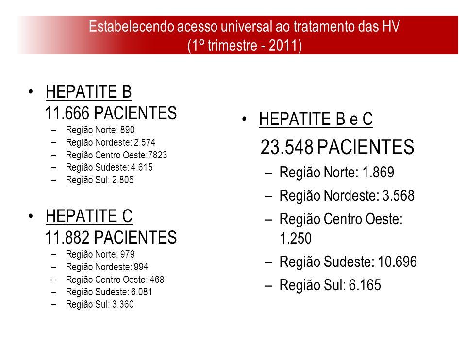 23.548 PACIENTES HEPATITE B 11.666 PACIENTES HEPATITE B e C HEPATITE C