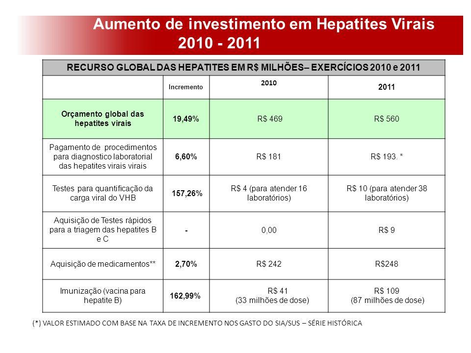 Aumento de investimento em Hepatites Virais 2010 - 2011