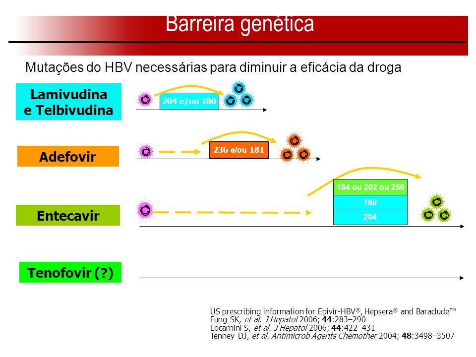 Barreira genética Mutações do HBV necessárias para diminuir a eficácia da droga. Lamivudina. e Telbivudina.