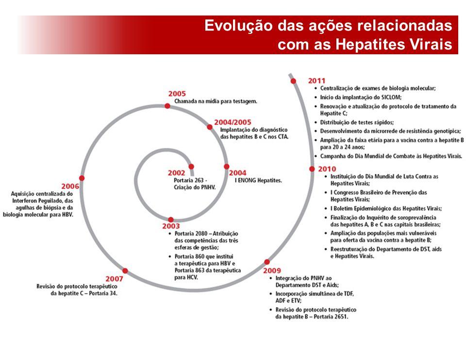 Evolução das ações relacionadas com as Hepatites Virais