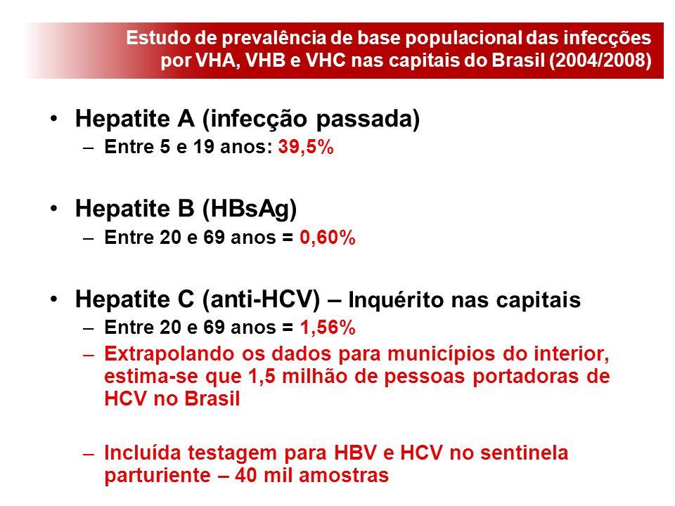 Hepatite A (infecção passada)
