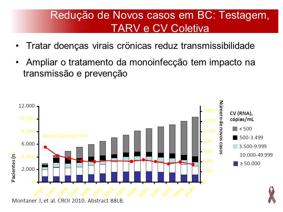 Redução de Novos casos em BC: Testagem, TARV e CV Coletiva
