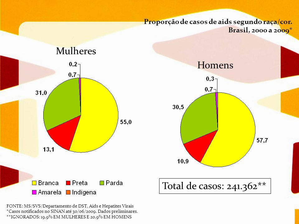 Mulheres Homens Total de casos: 241.362**