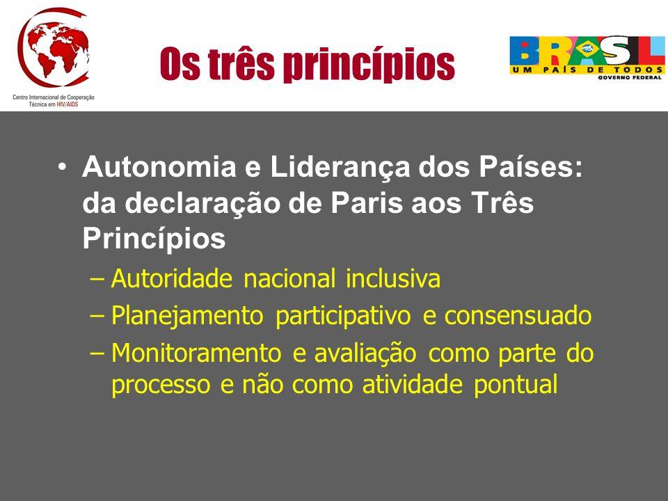 Os três princípios Autonomia e Liderança dos Países: da declaração de Paris aos Três Princípios. Autoridade nacional inclusiva.