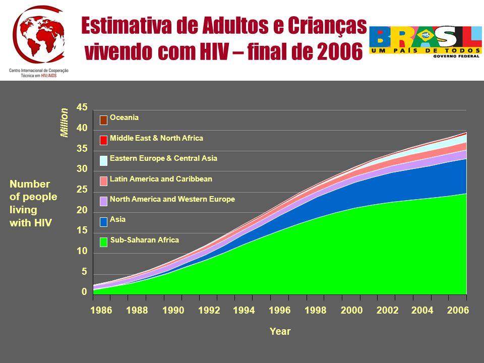 Estimativa de Adultos e Crianças vivendo com HIV – final de 2006