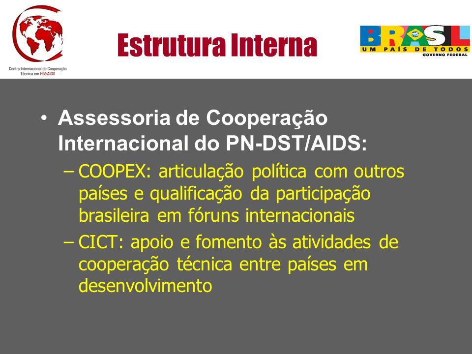 Estrutura Interna Assessoria de Cooperação Internacional do PN-DST/AIDS: