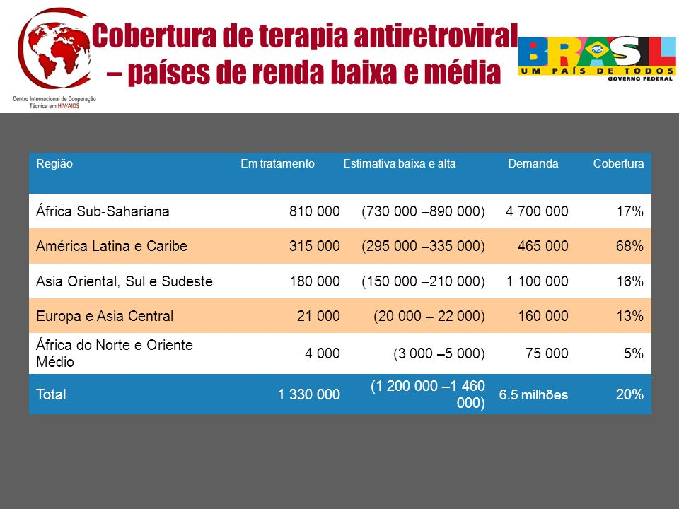 Cobertura de terapia antiretroviral – países de renda baixa e média