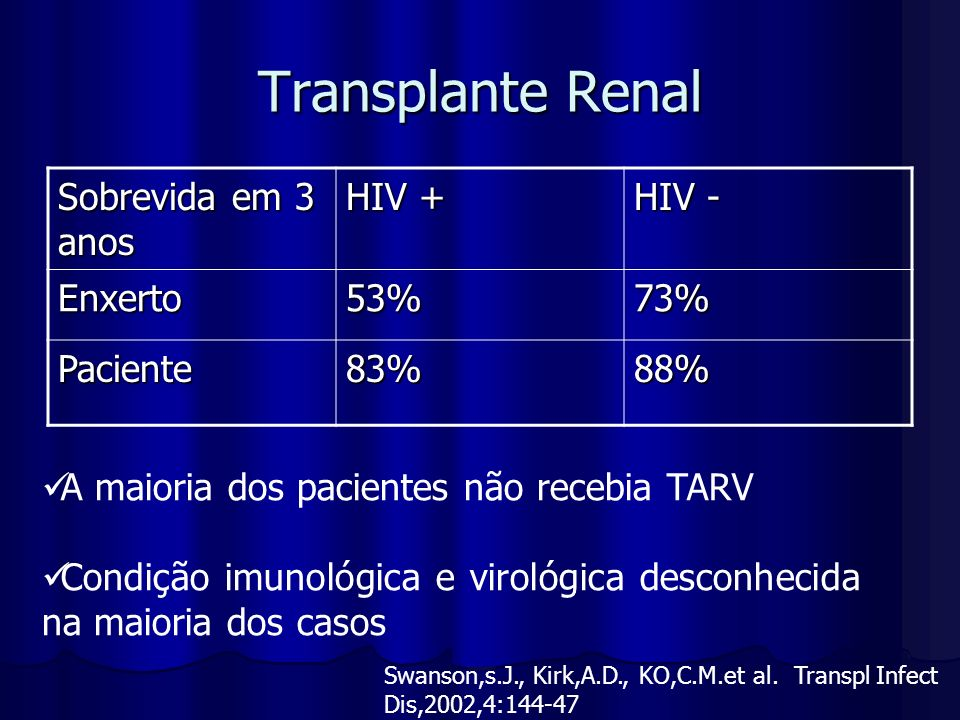 Transplante Renal Sobrevida em 3 anos HIV + HIV - Enxerto 53% 73%
