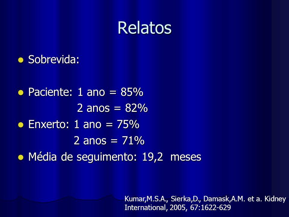 Relatos Sobrevida: Paciente: 1 ano = 85% 2 anos = 82%