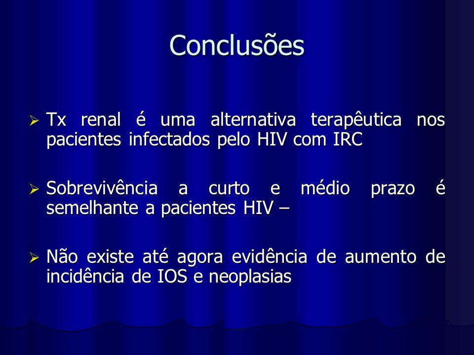 Conclusões Tx renal é uma alternativa terapêutica nos pacientes infectados pelo HIV com IRC.