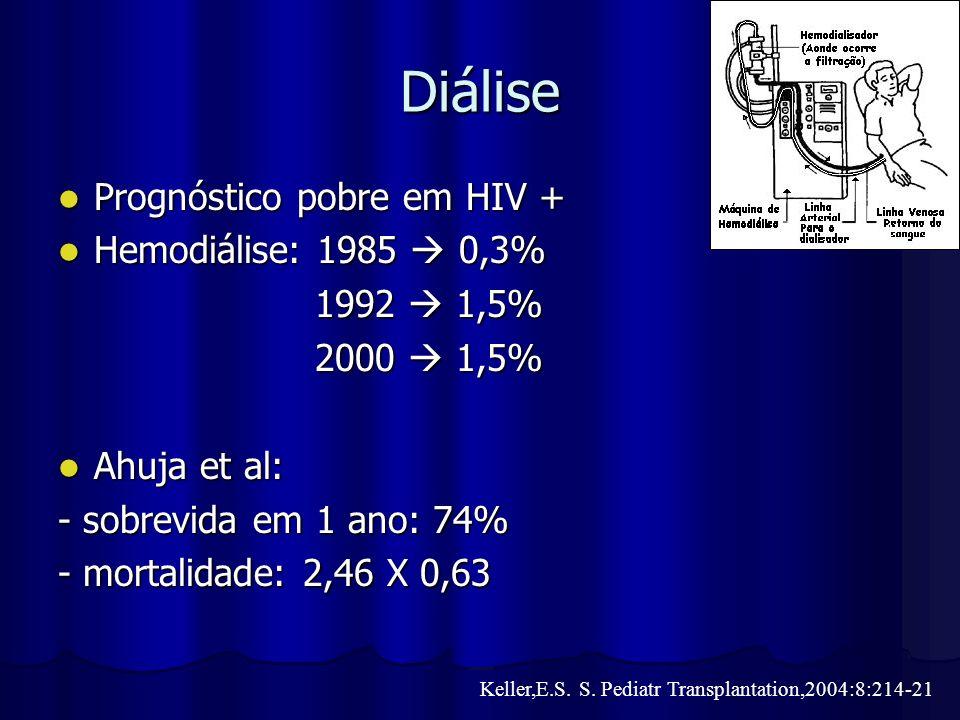 Diálise Prognóstico pobre em HIV + Hemodiálise: 1985  0,3%