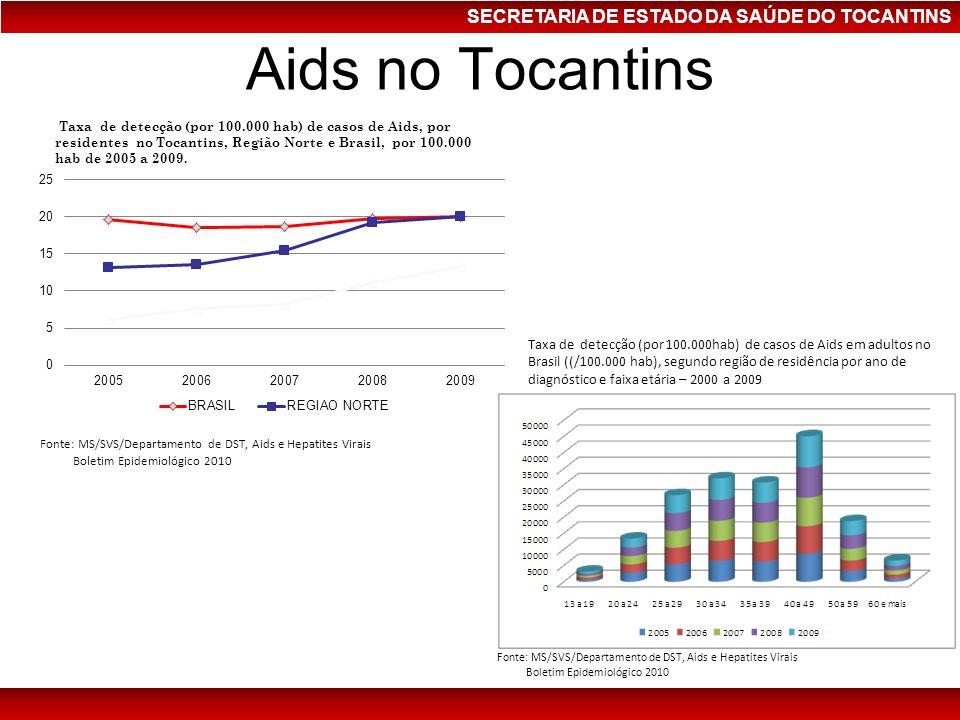Aids no Tocantins