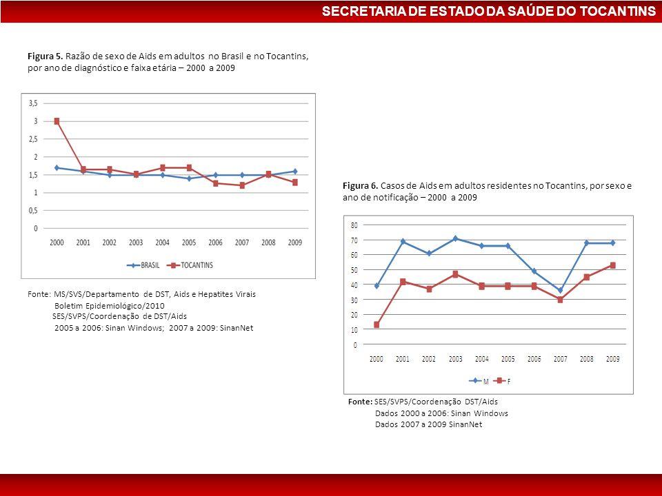 Figura 5. Razão de sexo de Aids em adultos no Brasil e no Tocantins, por ano de diagnóstico e faixa etária – 2000 a 2009