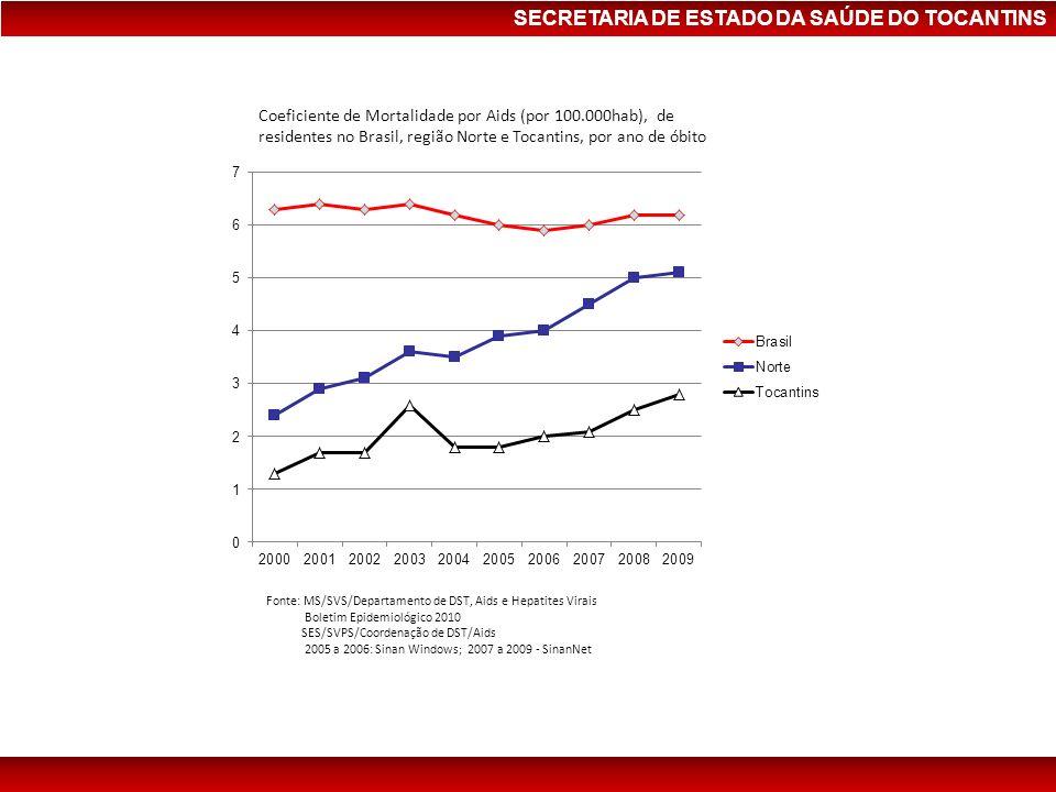 Coeficiente de Mortalidade por Aids (por 100