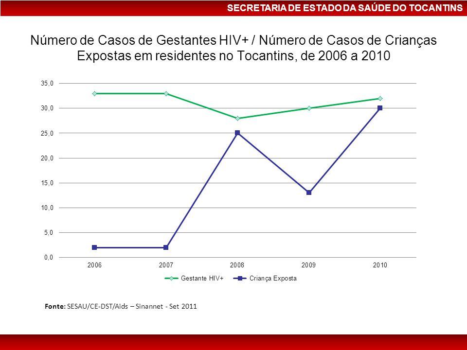 Número de Casos de Gestantes HIV+ / Número de Casos de Crianças Expostas em residentes no Tocantins, de 2006 a 2010