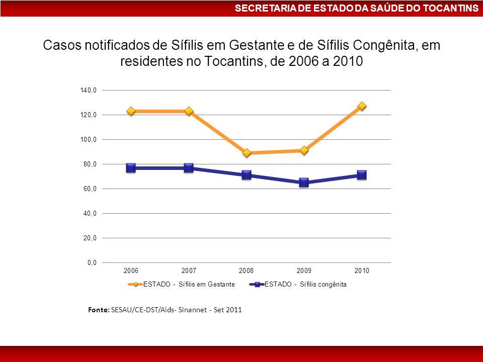 Casos notificados de Sífilis em Gestante e de Sífilis Congênita, em residentes no Tocantins, de 2006 a 2010