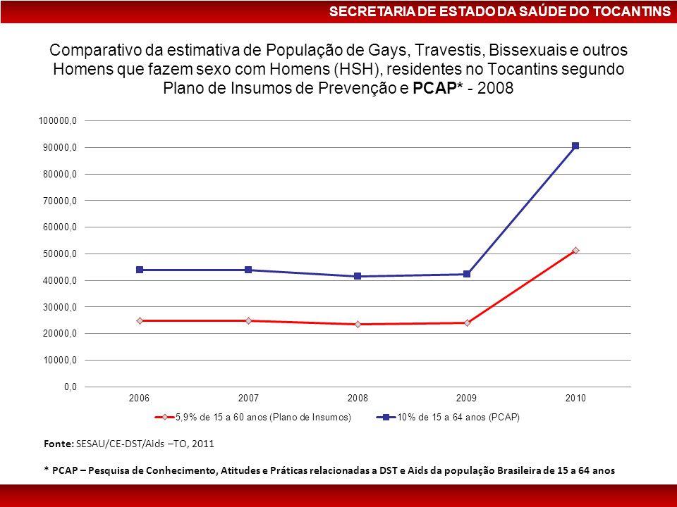Comparativo da estimativa de População de Gays, Travestis, Bissexuais e outros Homens que fazem sexo com Homens (HSH), residentes no Tocantins segundo Plano de Insumos de Prevenção e PCAP* - 2008