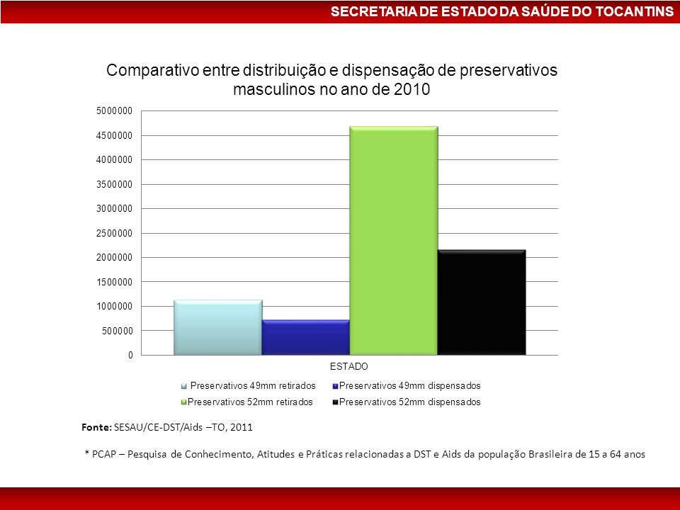 Comparativo entre distribuição e dispensação de preservativos masculinos no ano de 2010