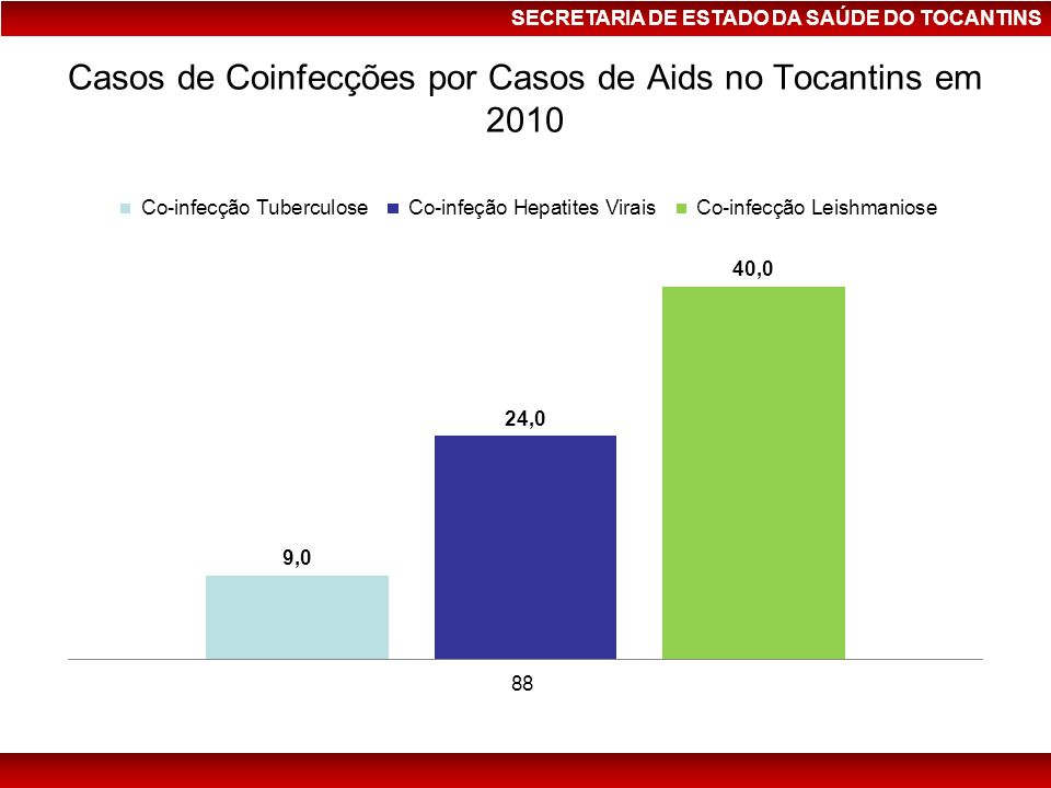 Casos de Coinfecções por Casos de Aids no Tocantins em 2010