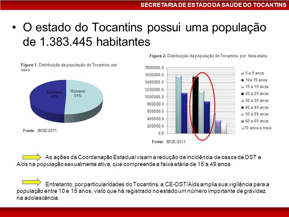 O estado do Tocantins possui uma população de 1.383.445 habitantes