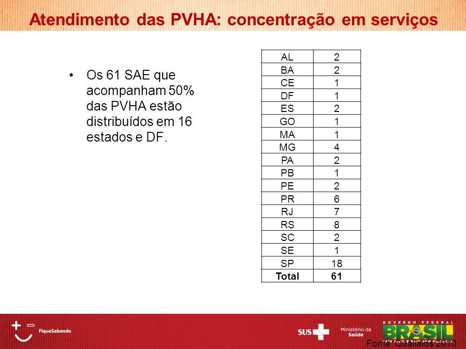 Atendimento das PVHA: concentração em serviços