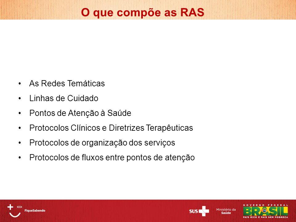 O que compõe as RAS As Redes Temáticas Linhas de Cuidado