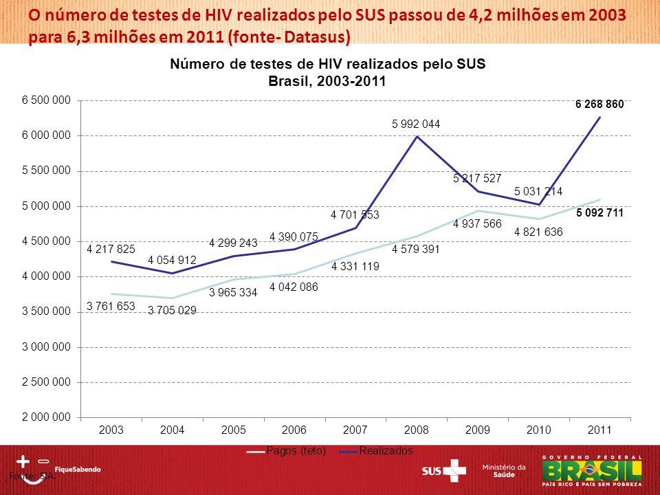 O número de testes de HIV realizados pelo SUS passou de 4,2 milhões em 2003 para 6,3 milhões em 2011 (fonte- Datasus)