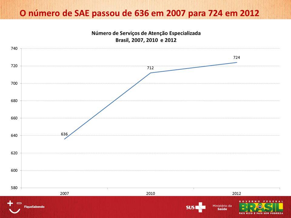 O número de SAE passou de 636 em 2007 para 724 em 2012