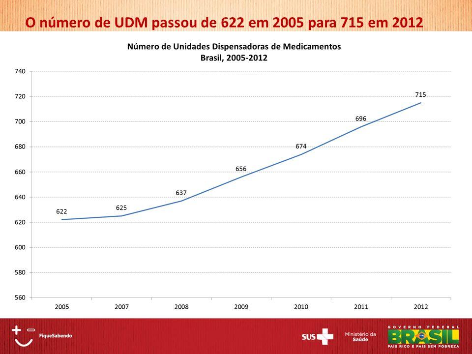 O número de UDM passou de 622 em 2005 para 715 em 2012