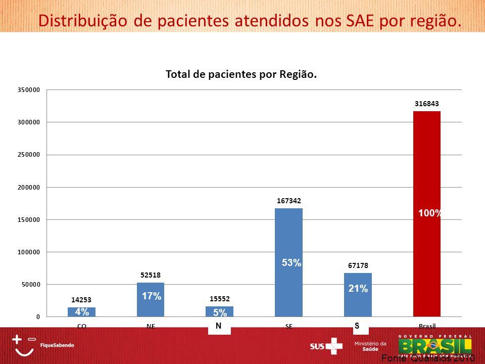 Distribuição de pacientes atendidos nos SAE por região.