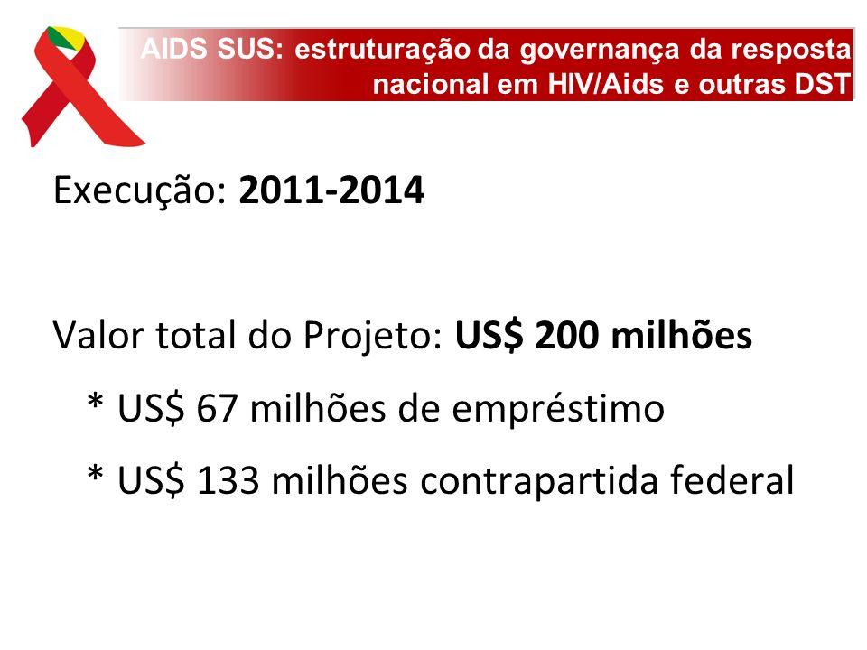 Valor total do Projeto: US$ 200 milhões * US$ 67 milhões de empréstimo