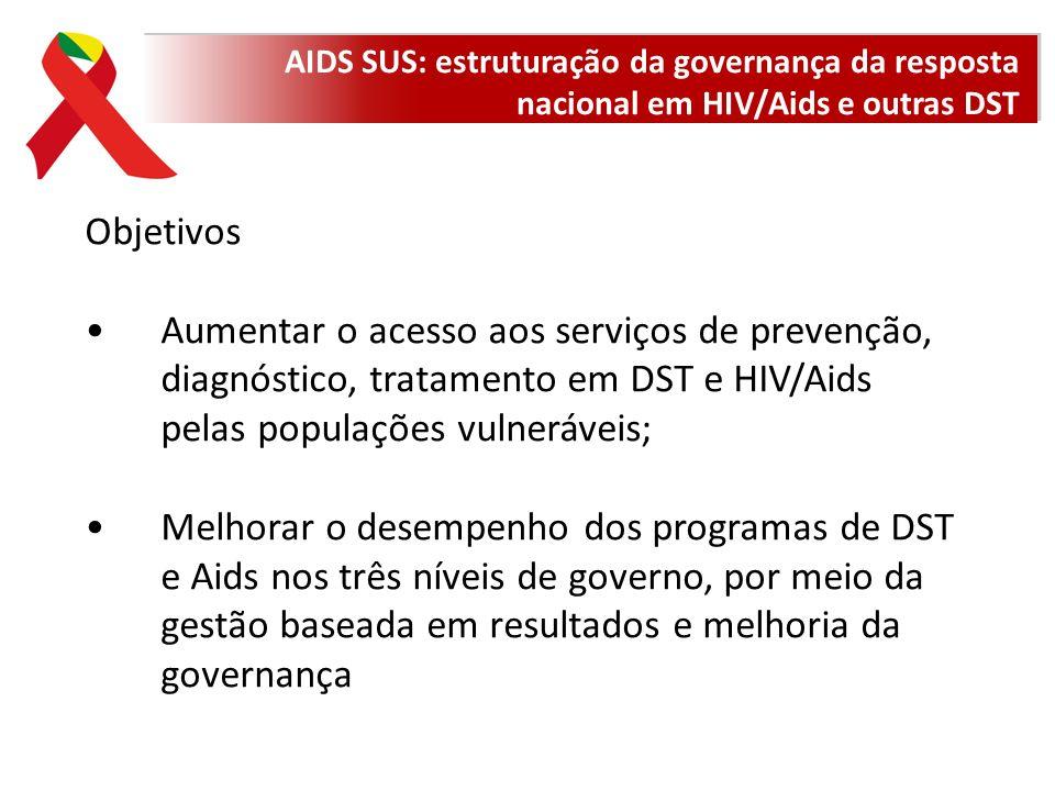 AIDS SUS: estruturação da governança da resposta nacional em HIV/Aids e outras DST