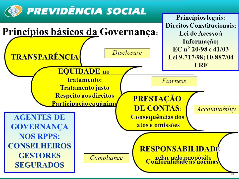 Princípios básicos da Governança: