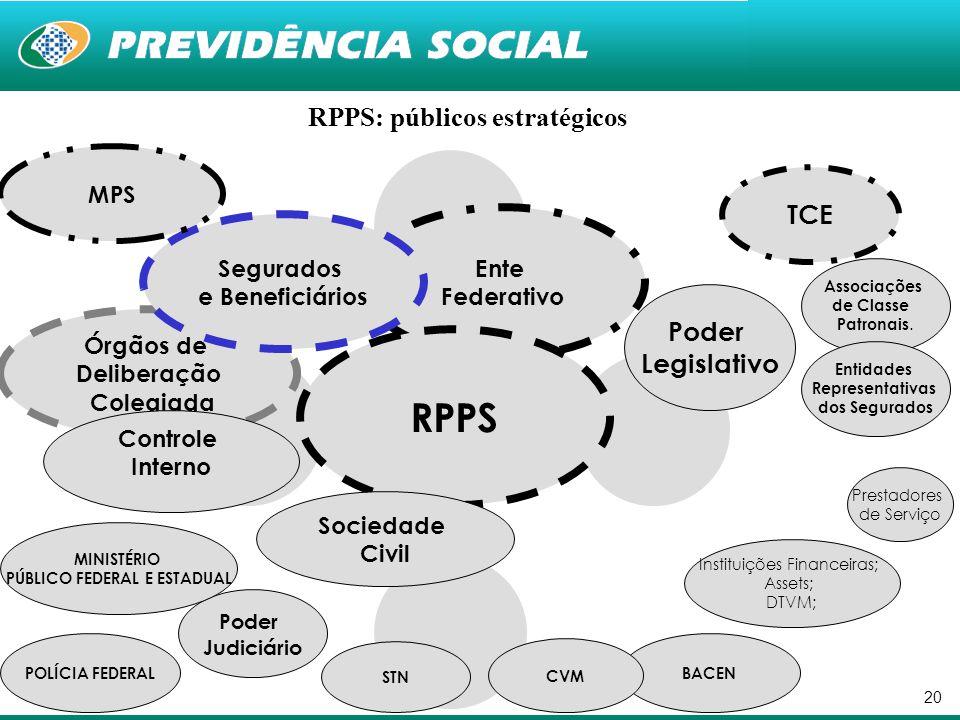 RPPS: públicos estratégicos PÚBLICO FEDERAL E ESTADUAL