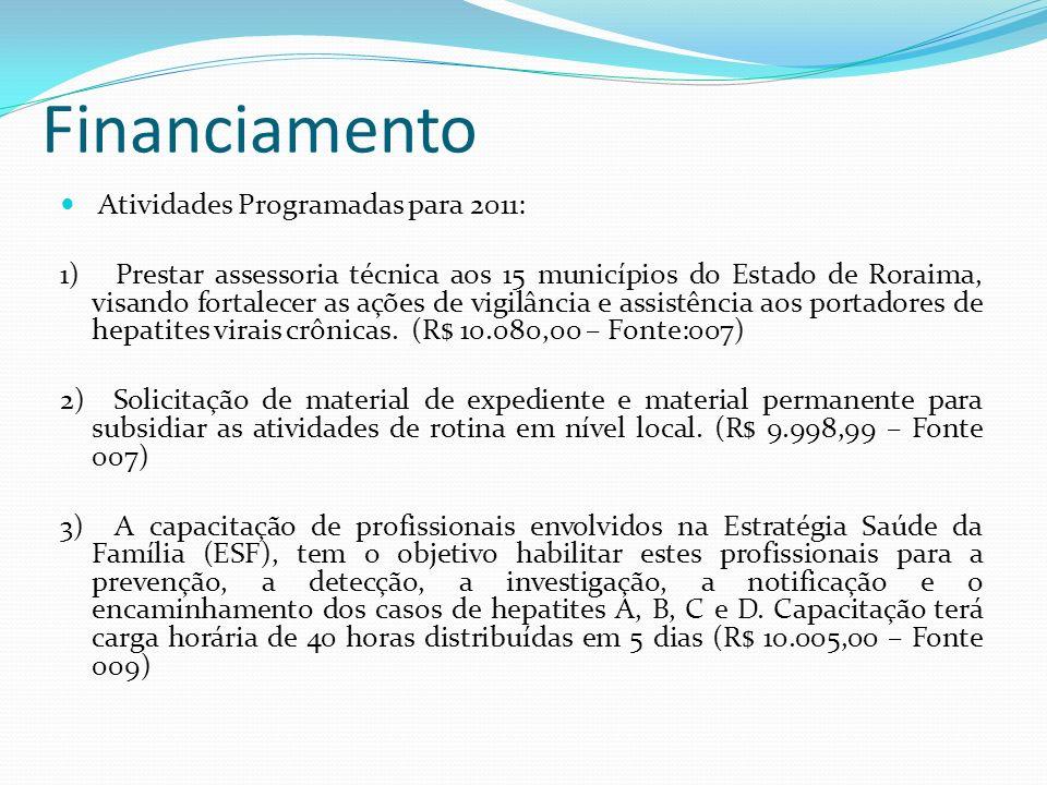 Financiamento Atividades Programadas para 2011: