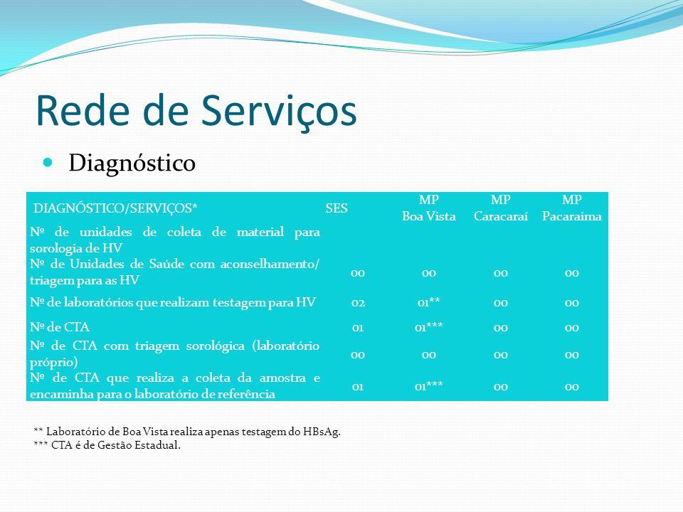 Rede de Serviços Diagnóstico DIAGNÓSTICO/SERVIÇOS* SES MP Boa Vista