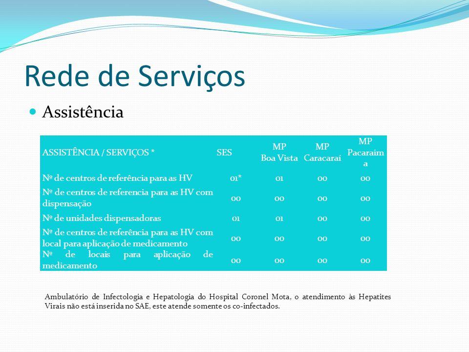 Rede de Serviços Assistência ASSISTÊNCIA / SERVIÇOS * SES MP Boa Vista