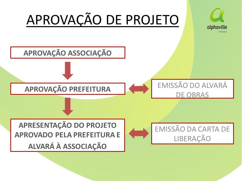 APRESENTAÇÃO DO PROJETO APROVADO PELA PREFEITURA E