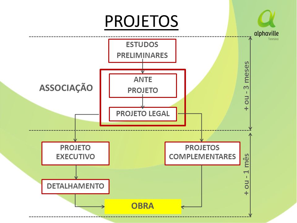 PROJETOS COMPLEMENTARES